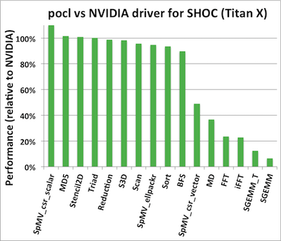 pocl - Portable Computing Language | NVIDIA GPU support via CUDA backend